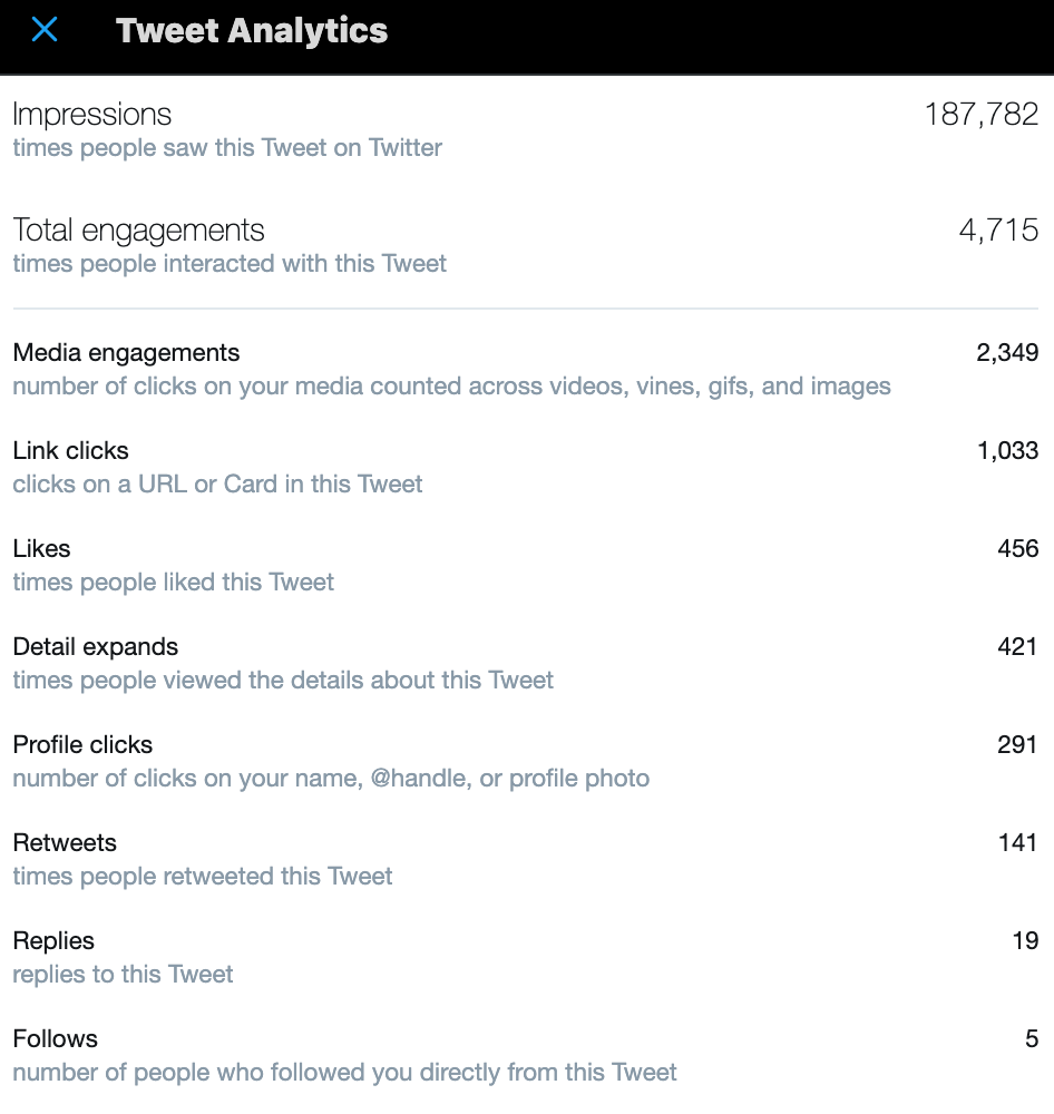 Using the analytics feature to understand how people are engaging with your tweets